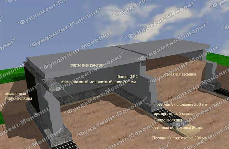 ленточный фундамент под плиты фото